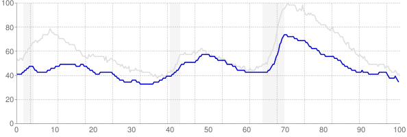 Kansas monthly unemployment rate chart from 1990 to November 2017